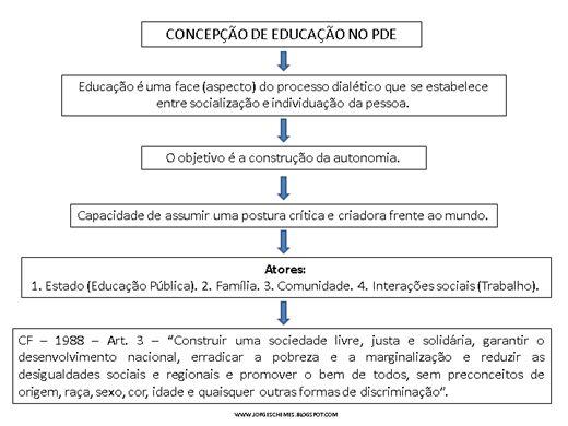 Curso Online de Sistematização do PDE