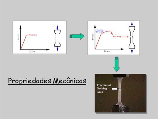 Curso Online de Propriedades mecânicas dos materiais