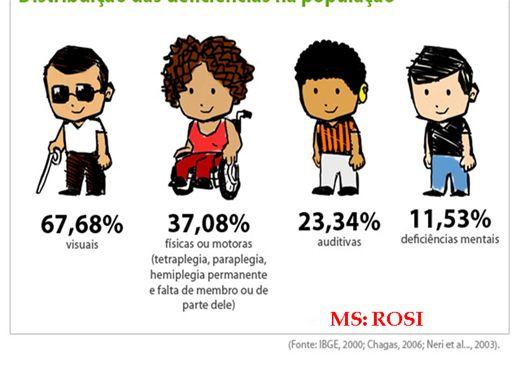 Curso Online de EDUCAÇÃO ESPECIAL DISTRIBUIÇÃO DAS PESSOAS COM DEFICIÊNCIA NO BRASIL