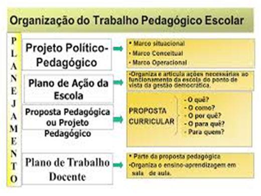 Curso Online de CURSO A ORGANIZAÇÃO DO TRABALHO PEDAGÓGICO ESCOLAR